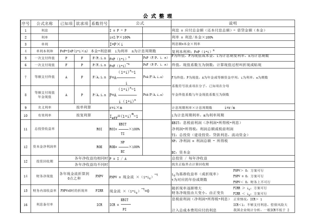 2013检察院工作总结_2018年一建建设工程经济全书公式集锦 表格版便于记忆_文档下载