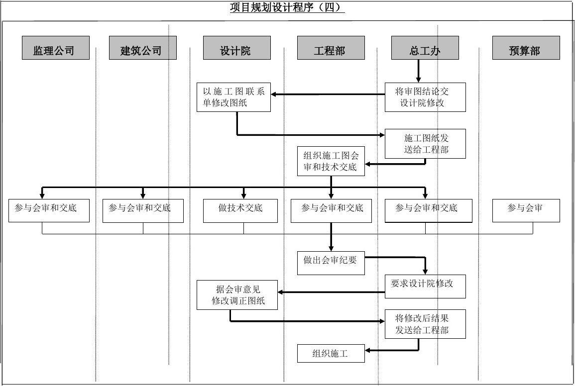 规划建筑设计管理流程图-项目开发图片