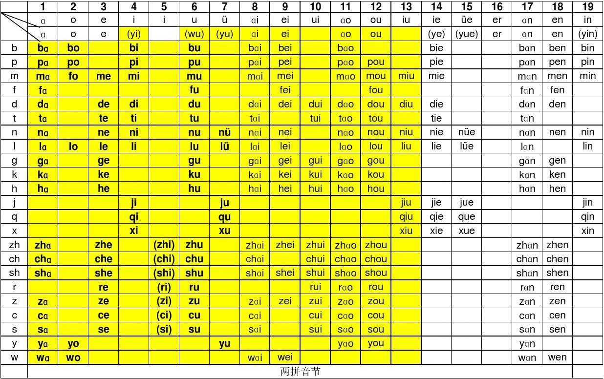 汉语拼音音节表图片