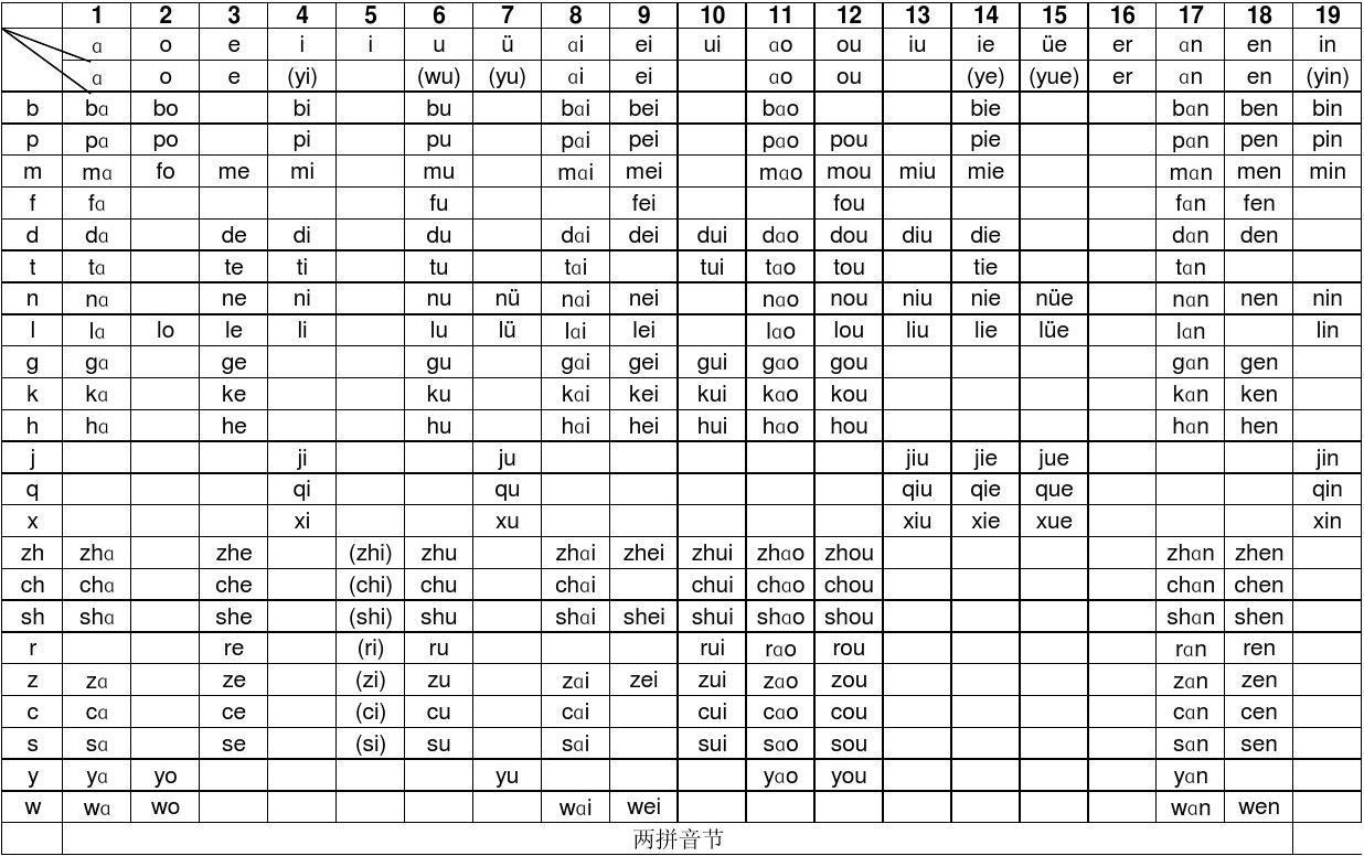 汉语拼音音节表(已排版)