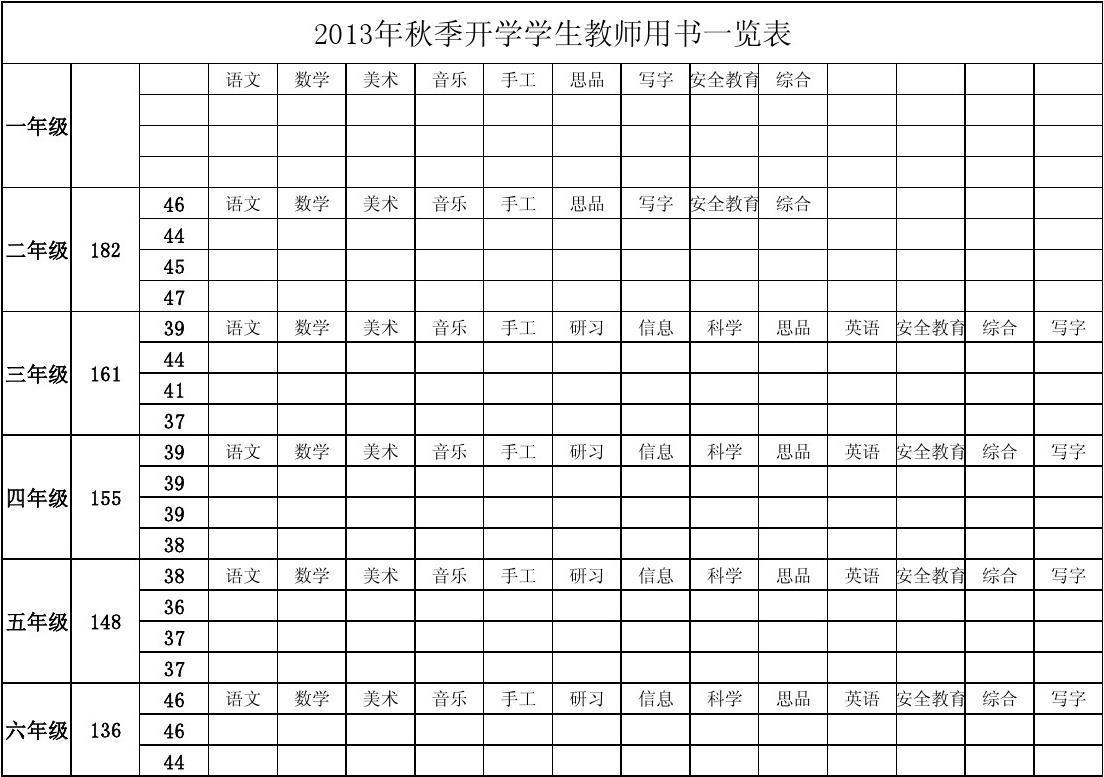 2013高考网报统计