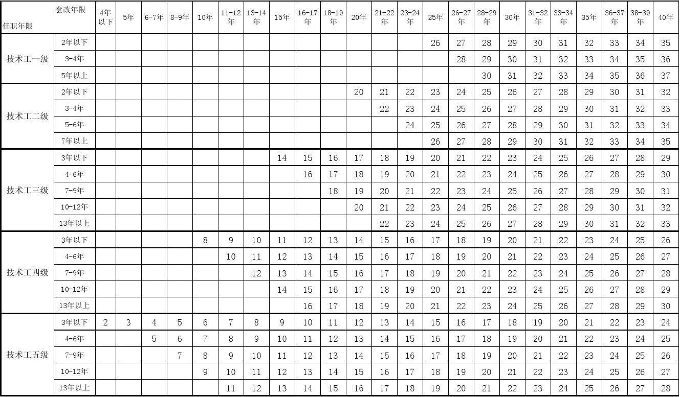 事业单位人员工资表_事业单位专业技术人员基本工资标准表