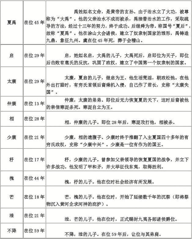 中国历史朝代列表及皇帝简介