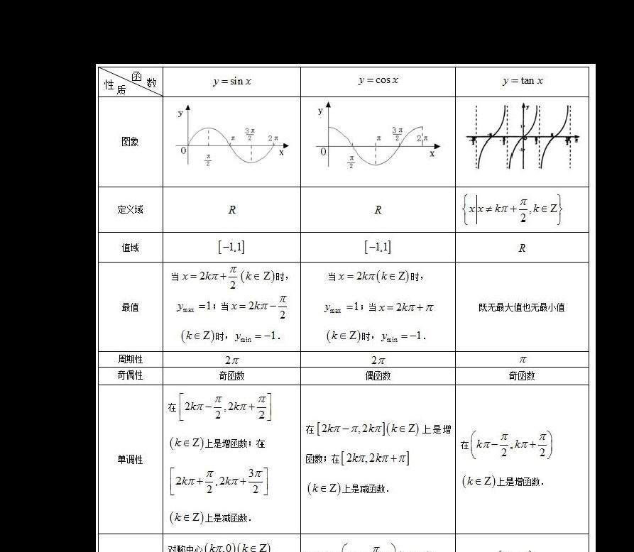 三角函数的图像与性质