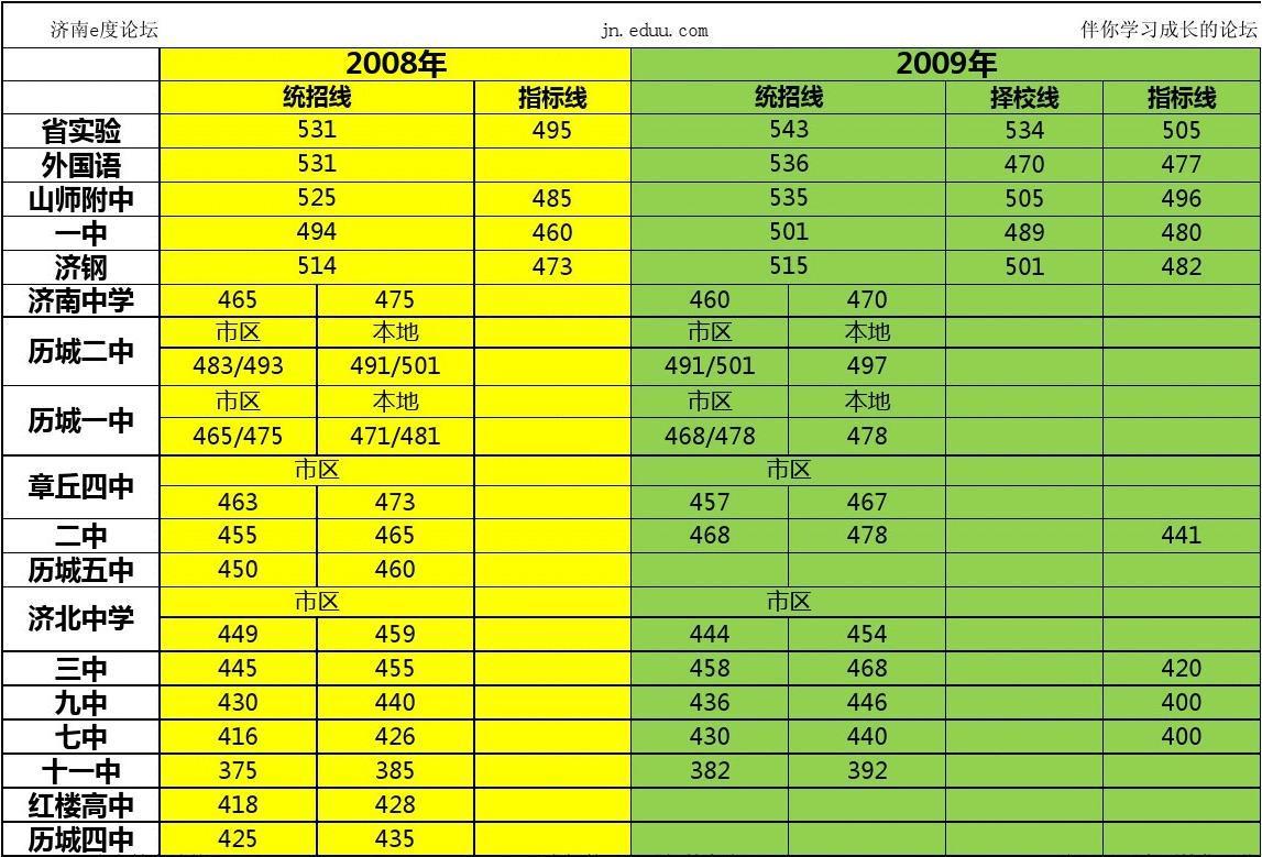 2008-2012年济南市中考录取线