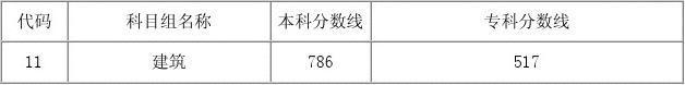 2012年江苏省普通高等学校招生考生录取投档分数线
