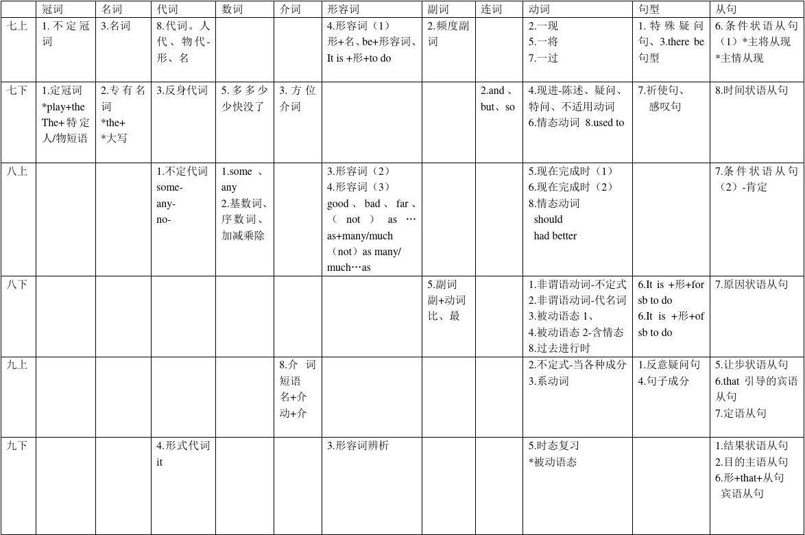 广州教研英语各册初中分布表【沪教牛津版。广校本记录初中语法图片