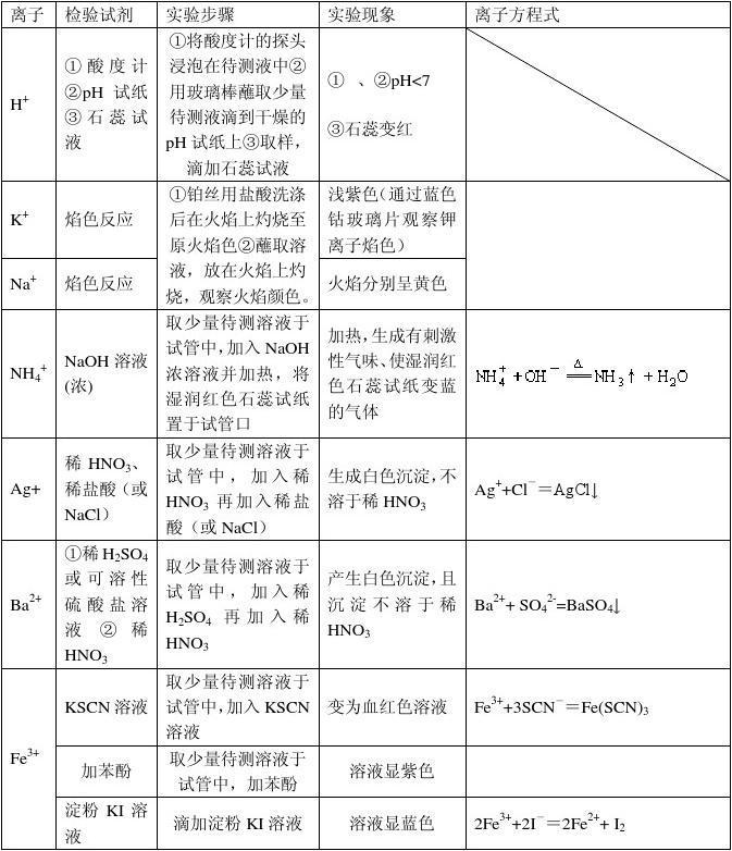 1021高中化学离子常见v离子(直接打印)职业高中阜阳图片