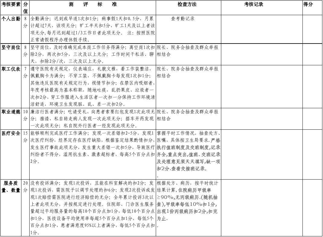 丰乐镇中心卫生院医生绩效考核月测评标准3