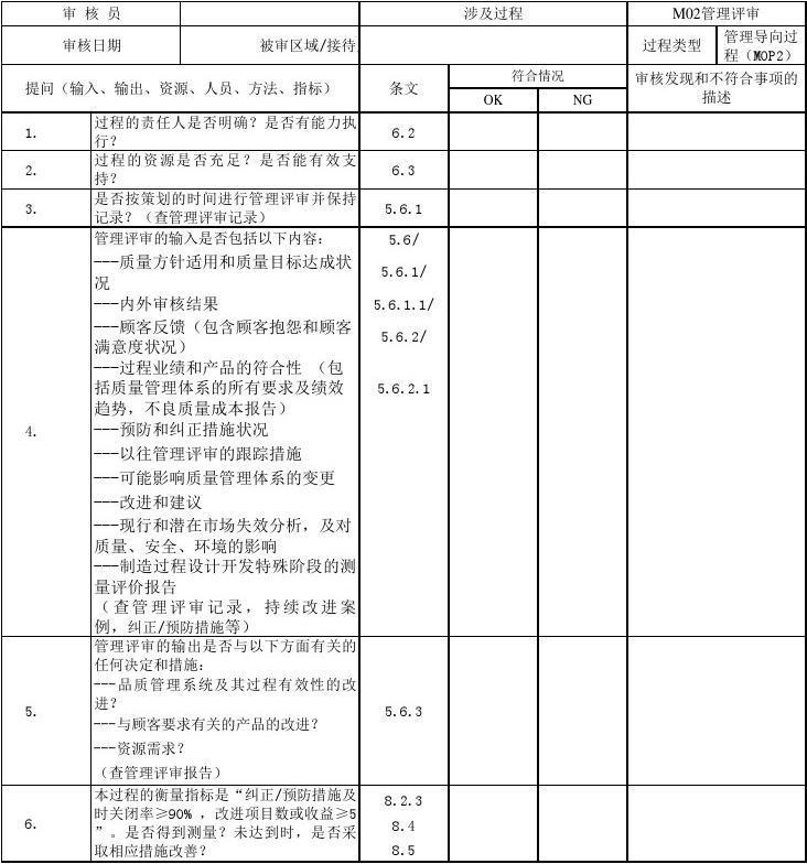MOP过程方法内审检查表(含附属全套表单)