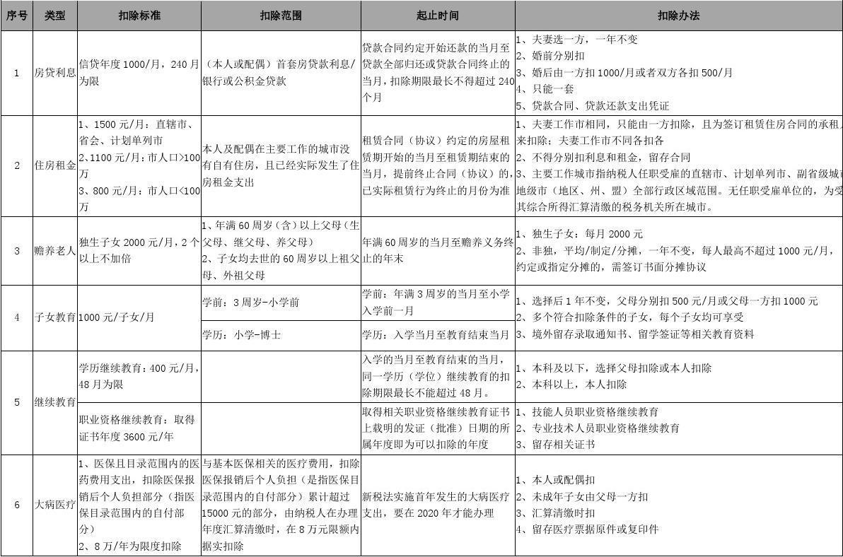 2019年个税专项扣减详细表