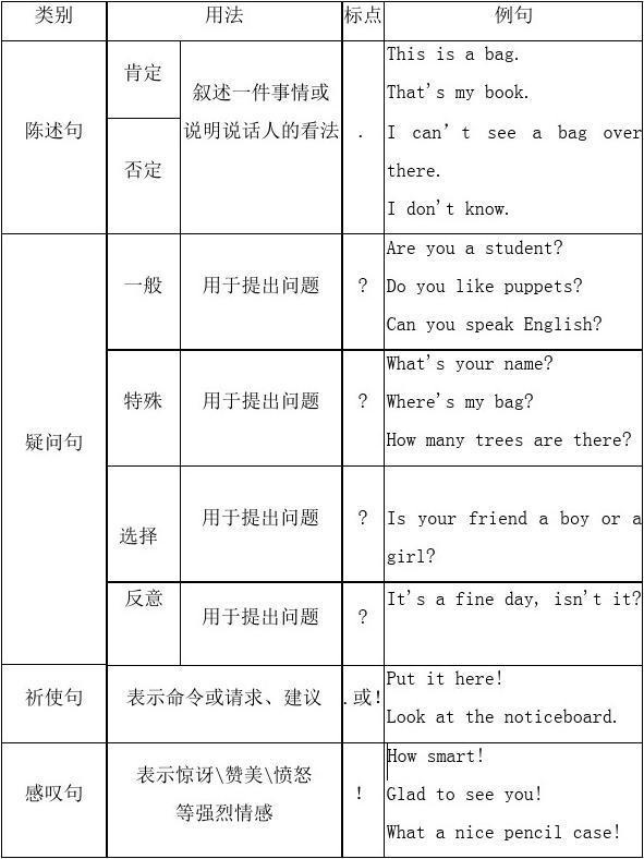 英语肯定句练习句一般疑问句和特殊疑问句的讲解与否定答案课外古诗词初中生图片