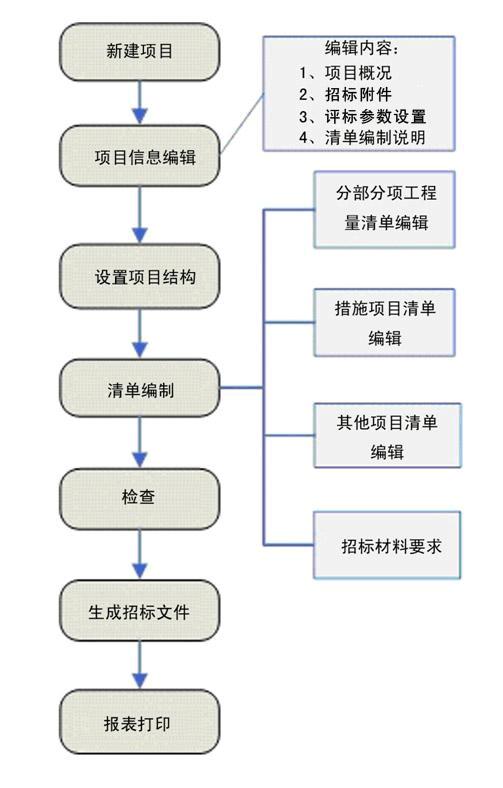 无忧文档 所有分类 工程科技 建筑/土木 电子招投标系统说明书-广联达图片