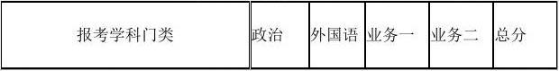 2014年北京师范大学全球变化与地球系统科学研究院拟录取博士研究生名单公示