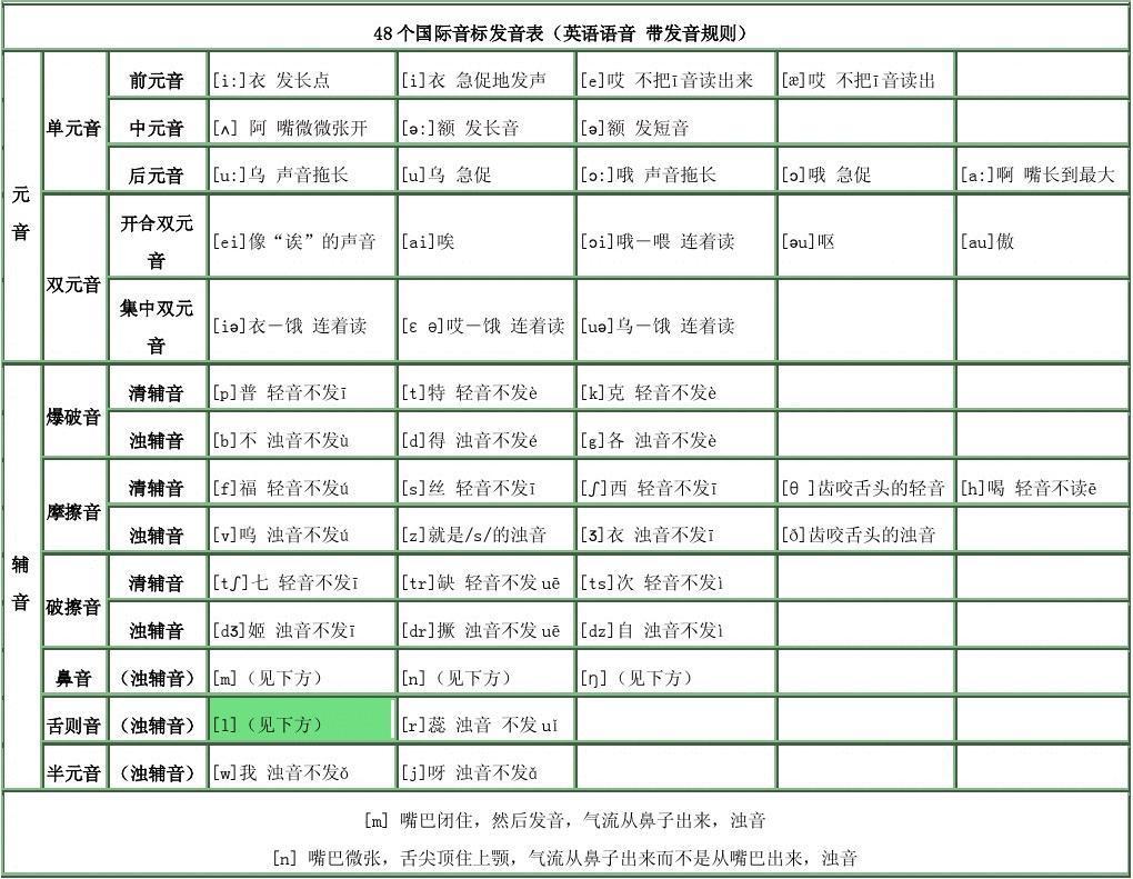 免费文档 所有分类 外语学习 英语学习 48个国际音标发音表  第1页