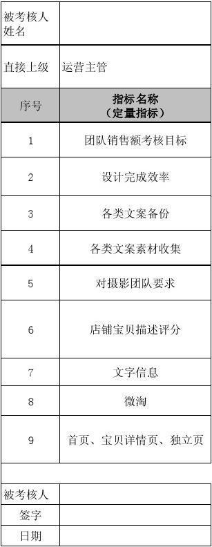 代运营绩效考核表