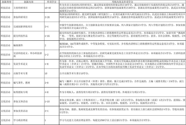 武漢理工大學2011級課外學分培養計劃