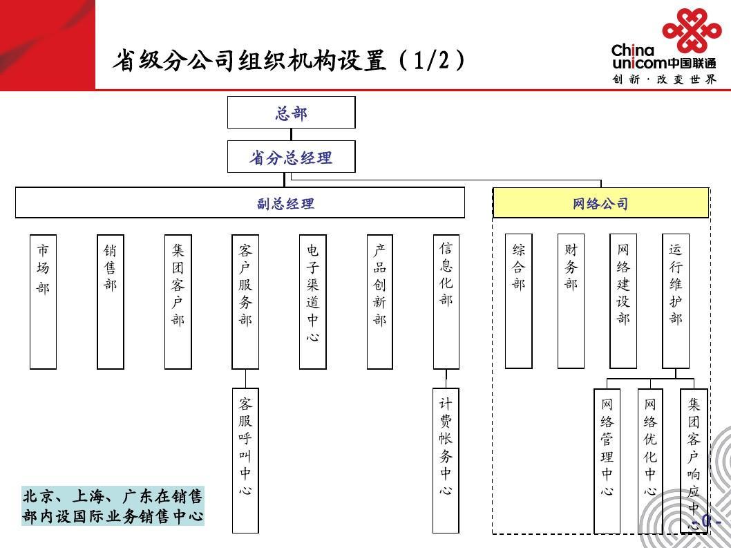 上海移动公司总经理_中国联通省公司组织架构图_word文档在线阅读与下载_无忧文档