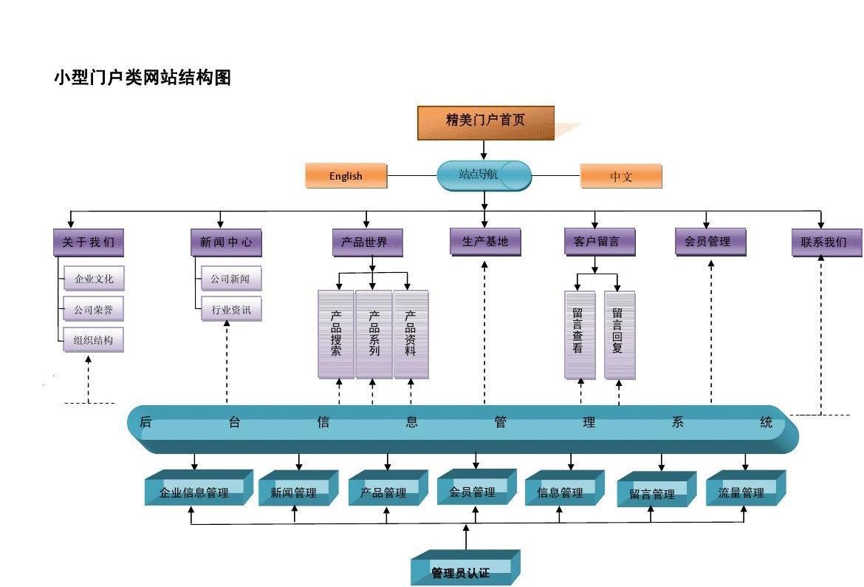 财经资讯类门户网站_文化 公司荣誉 组织结构 新闻中心 shangchen g 公司新闻 行业资讯