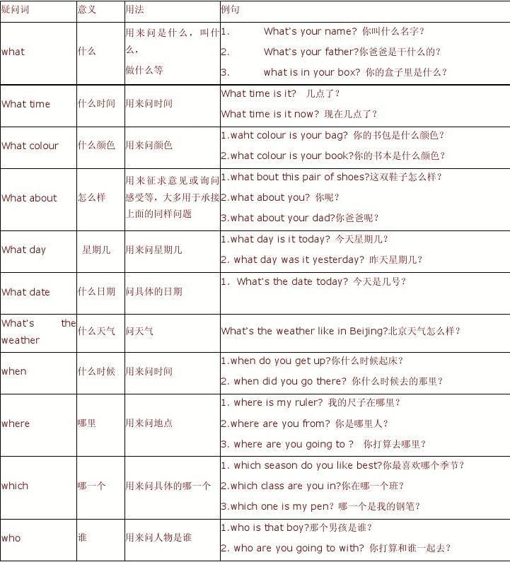 pep小学英语疑问词总结压轴用法杠杆题初中图片