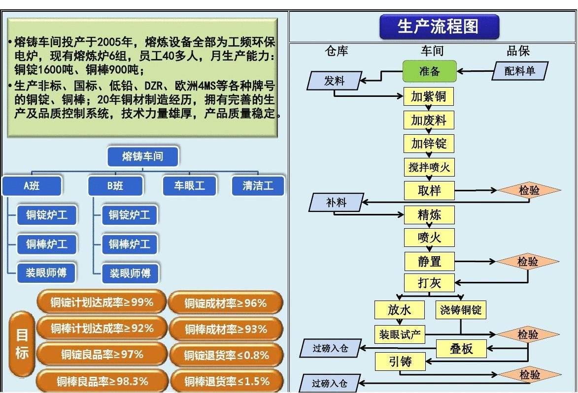 文档网 所有分类 经管营销 生产/经营管理 车间生产管理看板图片