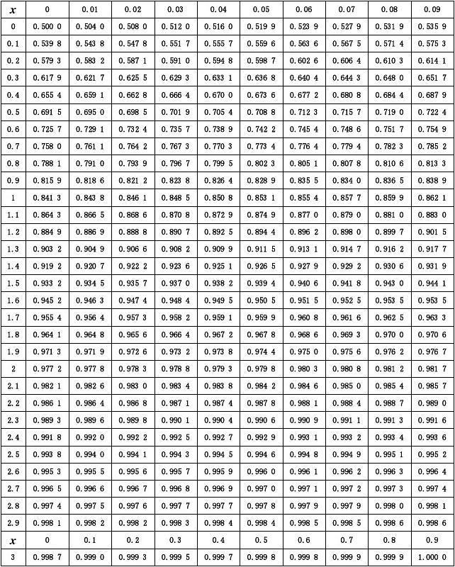 标准正态分布表