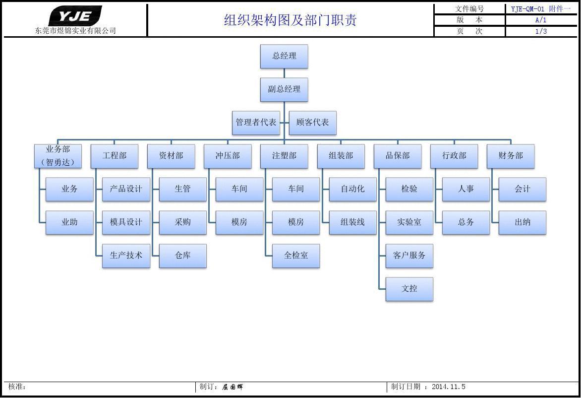 采购部部门职责_TS16949组织架构图及部门职责_文库下载