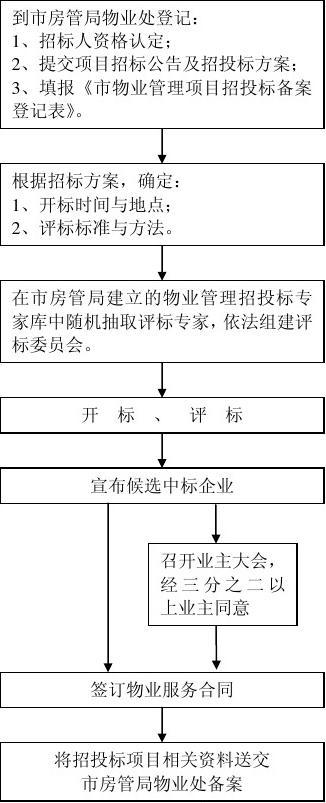 无忧文档 所有分类 工程科技 建筑/土木 北京市物业管理招投标流程图图片