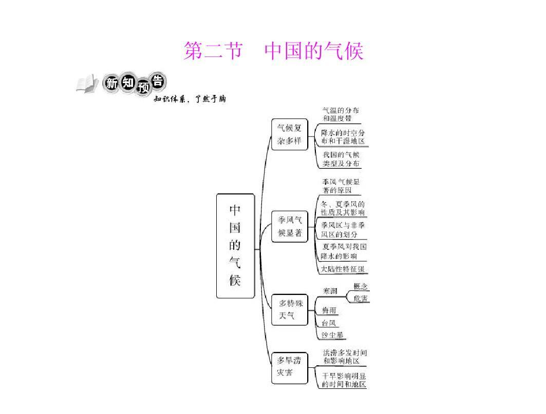 [原创]2011年《随堂优化训练》地理 湘教版 八年级上册 第二章 第二节 中国的气候 [配套课件]