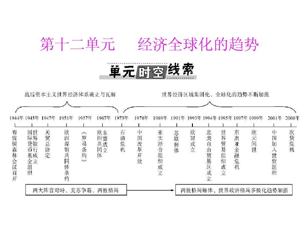 2013年 高考风向标  高考历史一轮复习课件  必修�� 第十二单元 第25讲 战后资本主义世界经济体系的形成