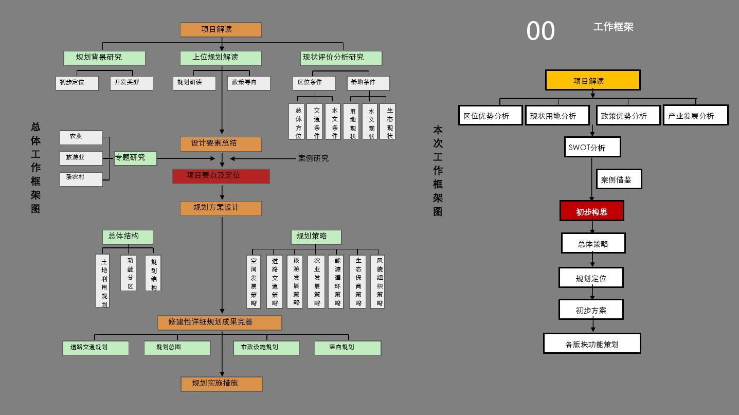 2016年农业光伏生态项目示范园修建性整体运营方案规划案例ppt模板图片
