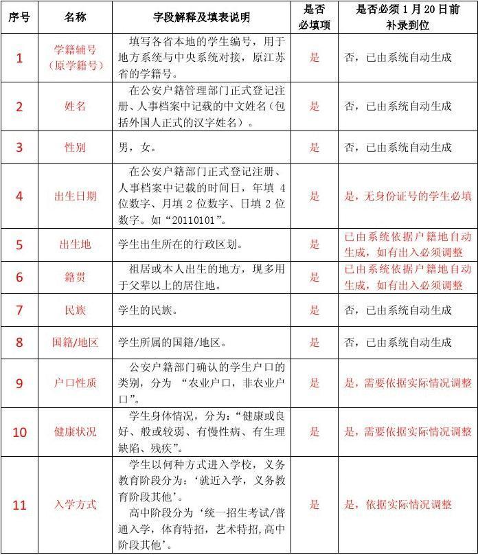 2013,12,17江苏省中小学生学籍信息管理系统补录指标解释及填表说明