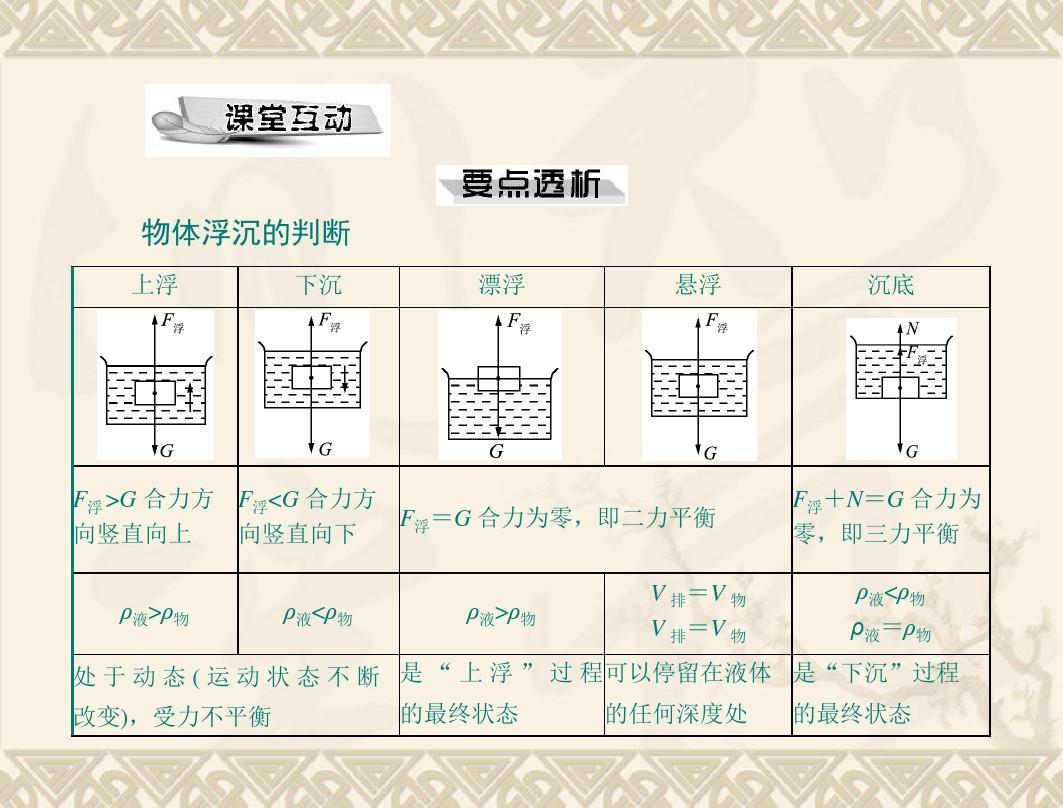 課件:14.6《浮力的v課件》人教(年級版九物理)ppt育才初中部圖片