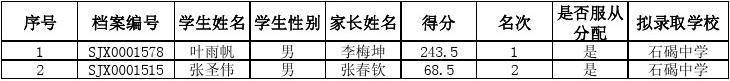 石碣2014积分入学公示名单