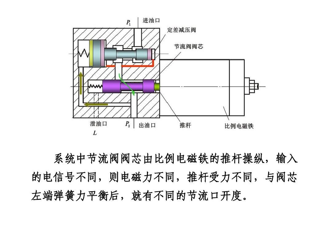电液比例调速阀工作原理ppt图片