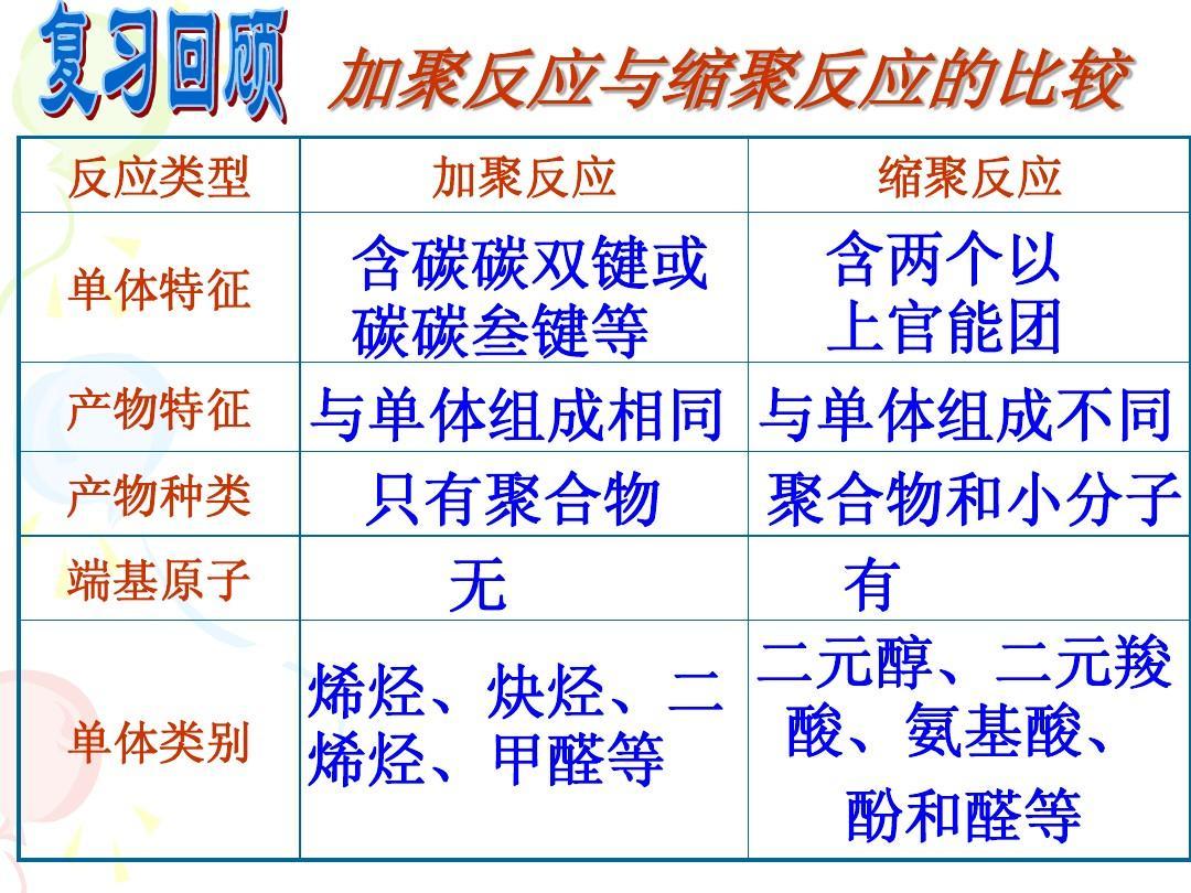5.2应用广泛的高分子材料 课件11(人教版选修5)