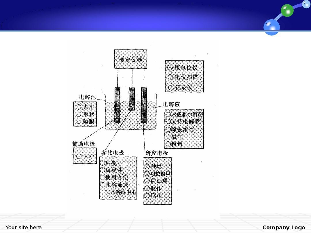 电化学工作站原理与应用简介ppt