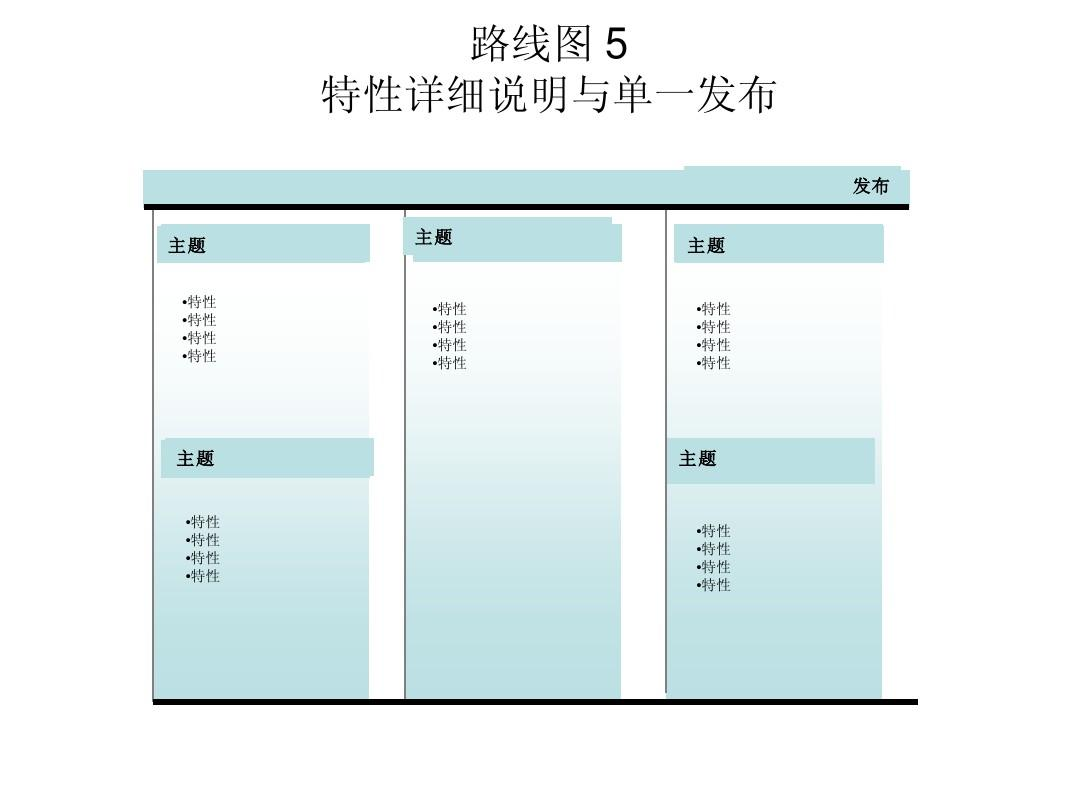 包含8种典型的产品路线图,适合于产品管理人员(产品总监,产品经理图片