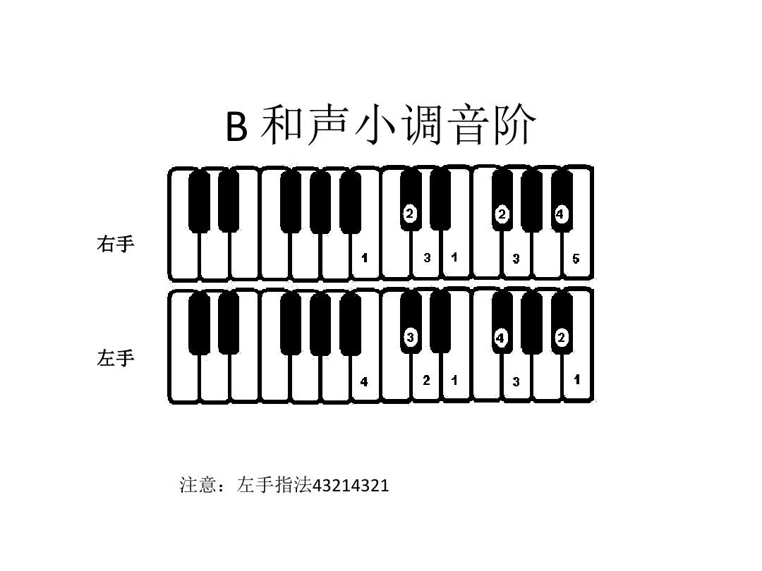 音階指法 鋼琴音階圖 鋼琴音階指法表 鋼琴音階 小提琴音階指法圖圖片