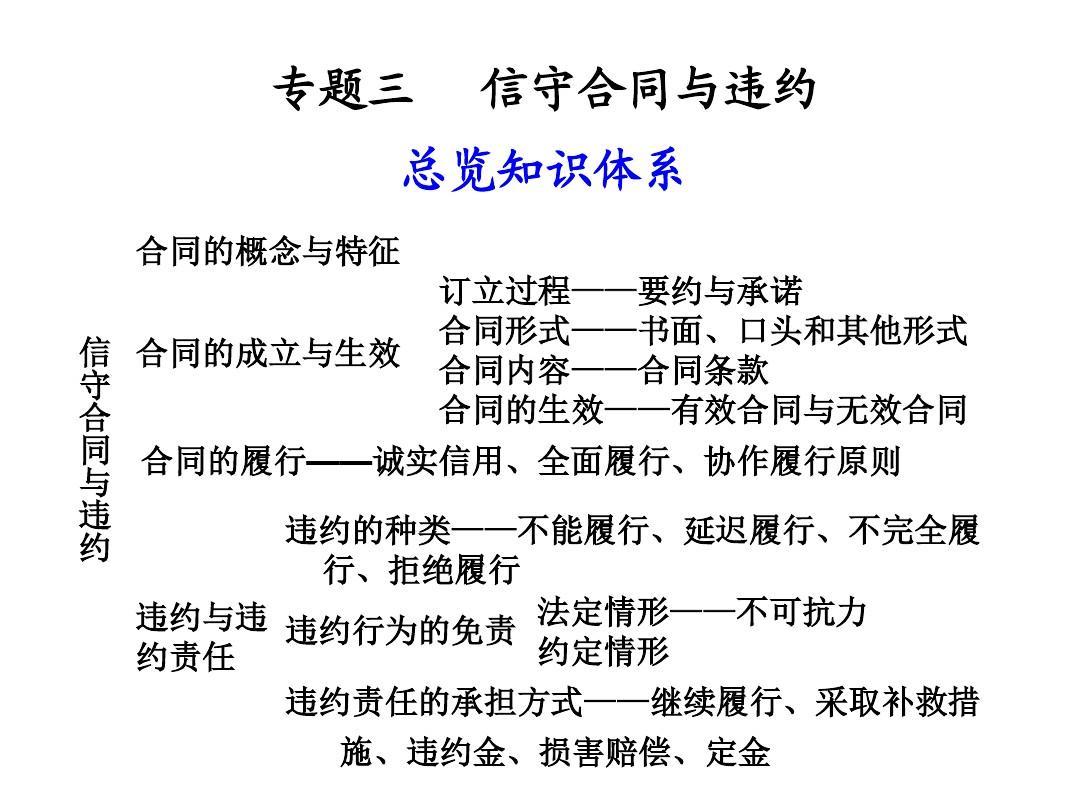 版式教版合同违约5《专题三信守新人与选修》ppt图书政治课件v版式特点图片