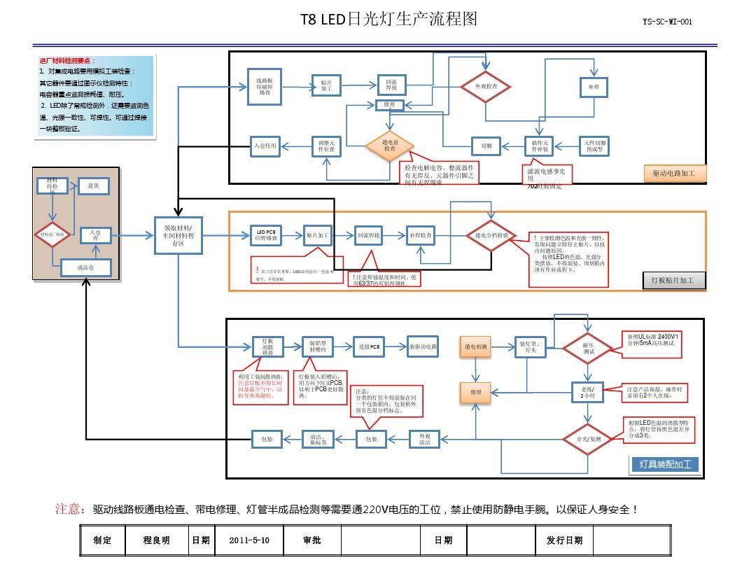 led照明工艺流程_1 T8 LED 日光灯生产流程图 YS-SC-WI-001PPT_word文档在线阅读与下载_无 ...