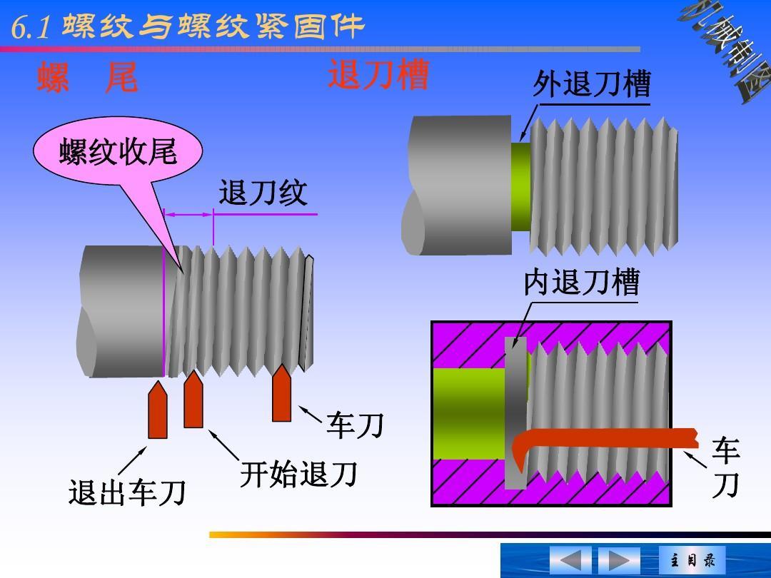 齿轮v齿轮-标准件,教学和机械ppt课件etap弹簧ppt