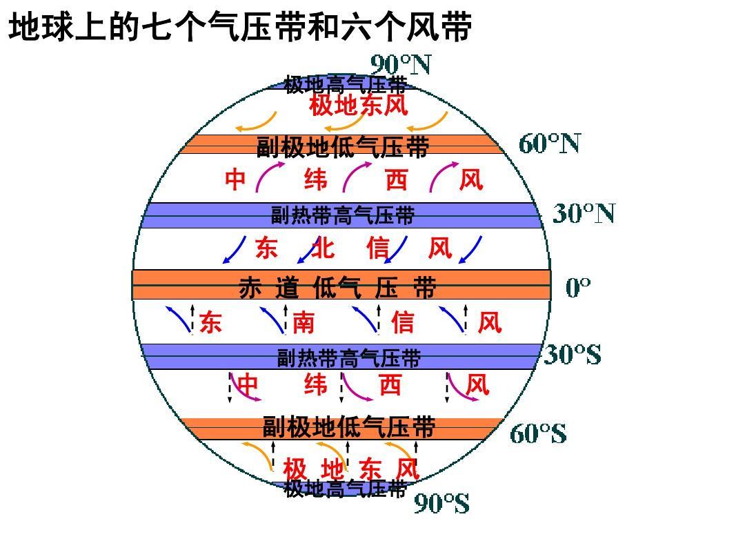地球上的七个气压带和六个风带 极地高气压带图片