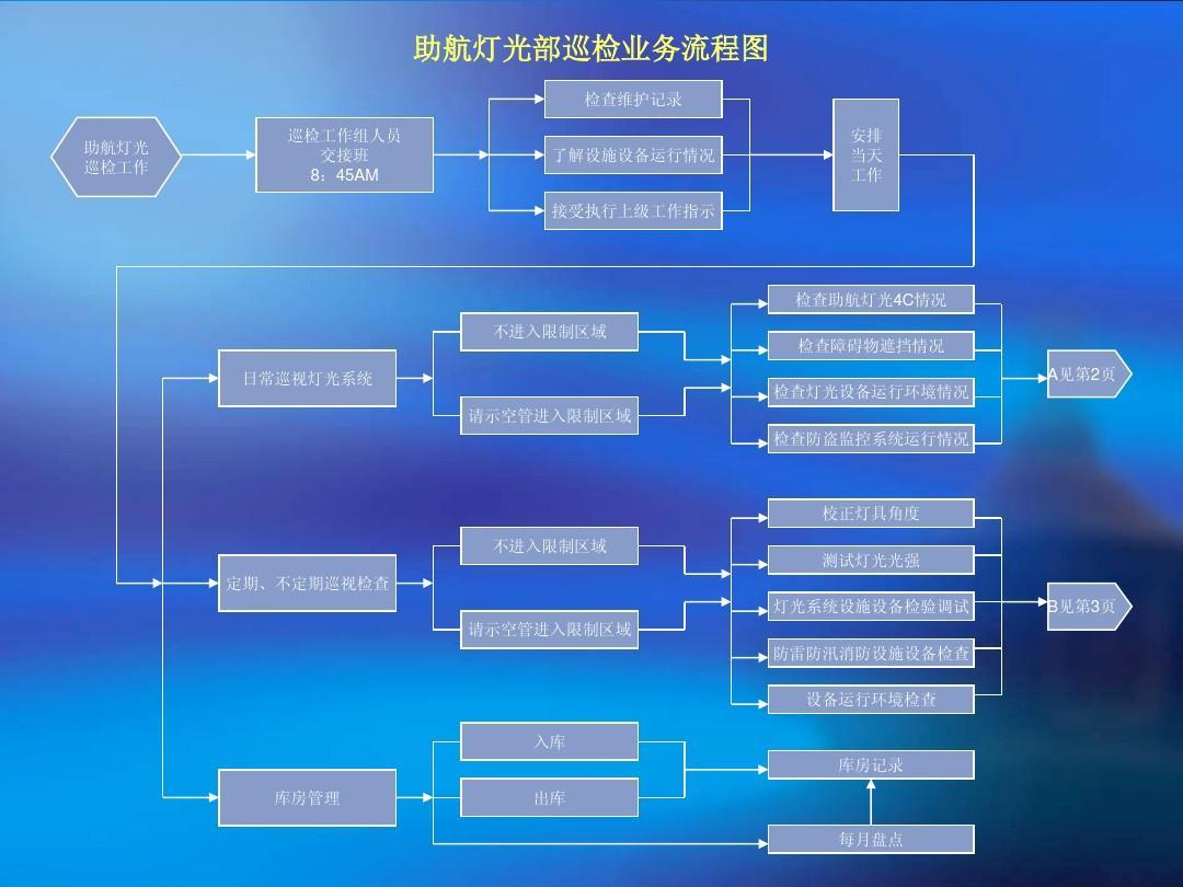 助航灯光部巡检业务流程图ppt图片