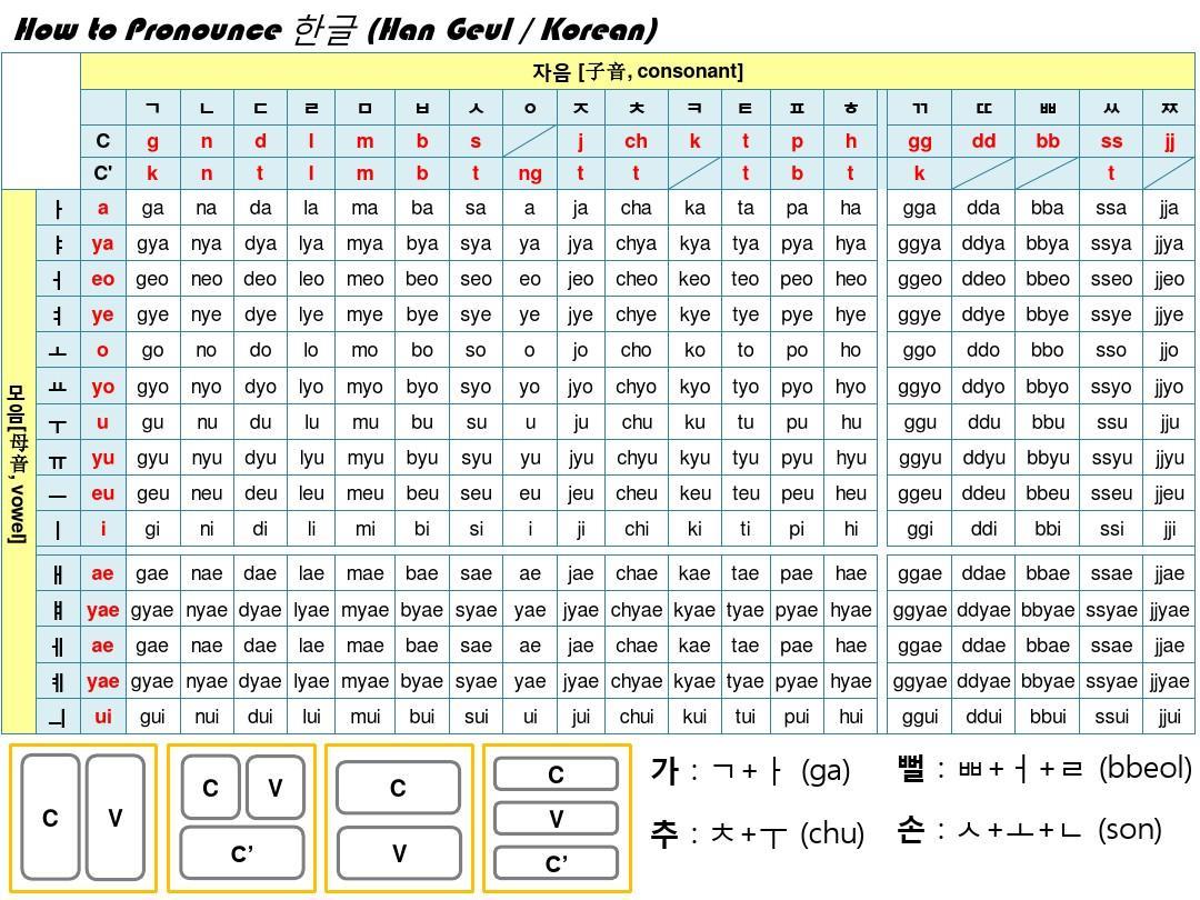 标准韩语字母发音表_韩语字母及发音规则表_word文档在线阅读与下载_免费文档