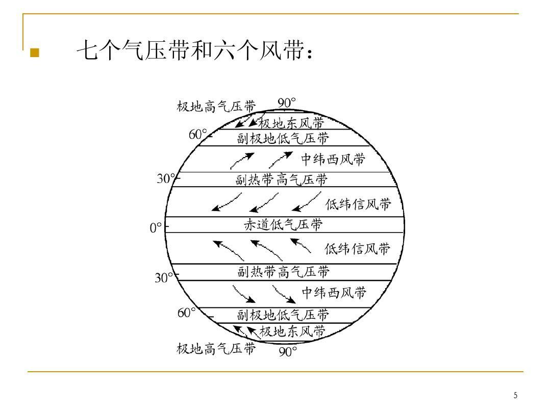 如图中图1为气压带和风带季节移动示意图,图2为世界海陆分布局部图.图片