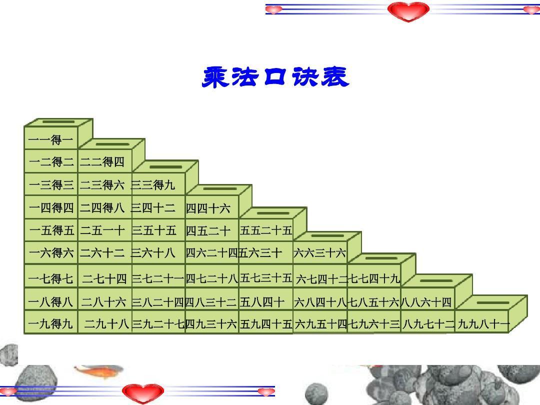 小学数学乘法口诀表ppt
