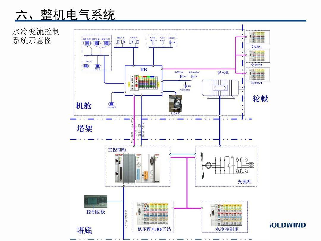0--金风1.5兆瓦风力发电机组整机介绍ppt图片