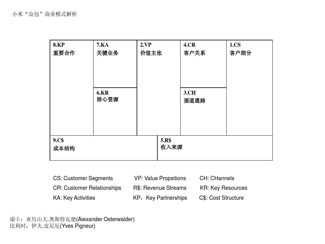 """所有分类 经管营销 企业管理 商业模式画布ppt  小米""""众包""""商业模式解图片"""