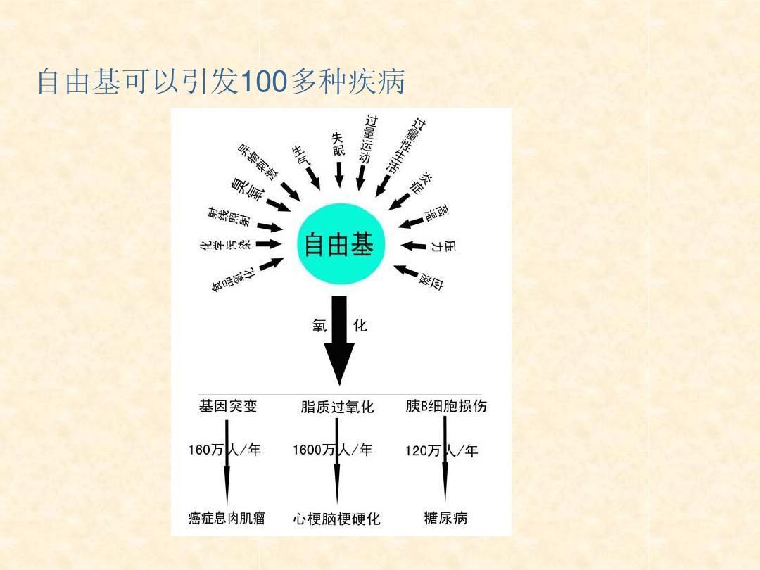 功效_葡萄籽提取物原花青素的功效与作用ppt